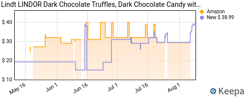 Price history of Lindt Lindor chocolates 60ct Amazon deal of the day $11.93 and up