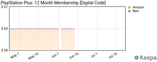 Price history of 1-Year Sony PlayStation Plus Membership (Digital Delivery)