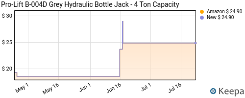 Price history of 4-ton bottle jack for $9.68 before tax (after 10% coupon + prime shipping eligible) @ Amazon