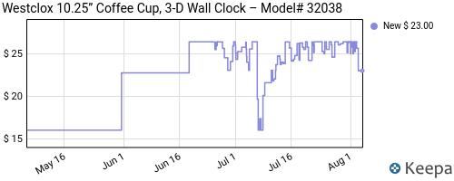 Price history of Westclox Coffee Mug Wall Clock, $4.59 at Amazon/Target