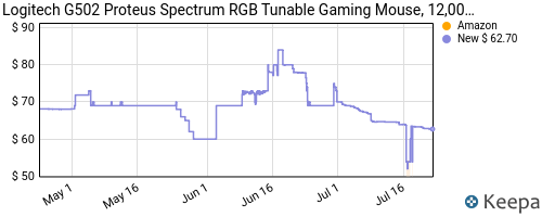 Price history of Logitech G502 Proteus Spectrum RGB Tunable Gaming Mouse $34.99