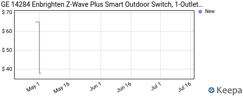 Price history of GE Z-Wave Plus Outdoor Smart Switch