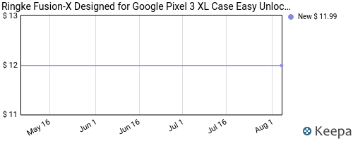 Price history of Ringke Cases for iPhone XS Max/XS/XR, iPhone 8/8 Plus, Google Pixel 3/3 XL, Galaxy Note 9 & More from $3.90 + Free Shipping