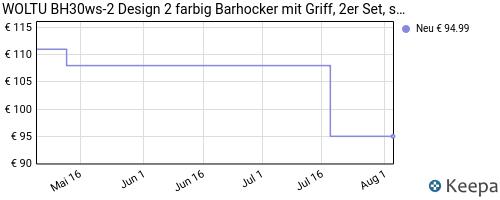 Barhocker test rezensionen 2017 jetzt testsieger kaufen for Barhocker test
