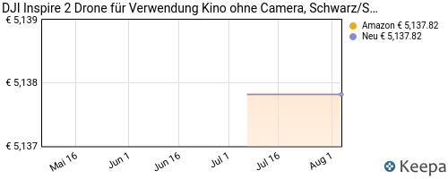 pricehistory