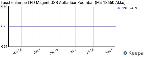 Taschenlampe LED Magnet USB Aufladbar Zoombar im Angebot | jetzt 19% sparen