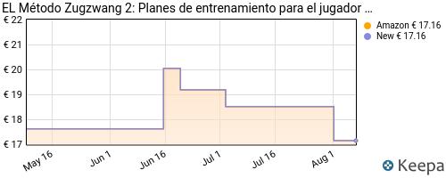 precio de Planes De Entrenamiento Para El Jugador De Ajedrez en Keepa