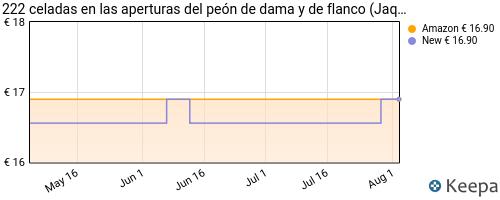 precio de 222 celadas en las aperturas del peón de dama y de flanco en Keepa