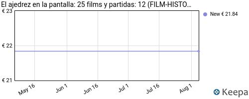 precio de El Ajedrez en la pantalla: 25 films y partidas en Keepa