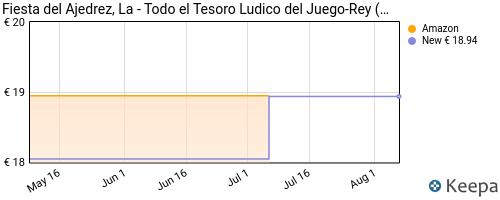 precio de La Fiesta Del Ajedrez en Keepa