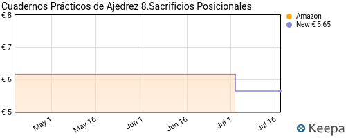 precio de CUADERNOS PRÁCTICOS DE AJEDREZ 8.SACRIFICIOS POSICIONALES en Keepa