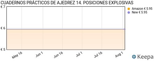 precio de CUADERNOS PRÁCTICOS DE AJEDREZ 14. POSICIONES EXPLOSIVAS en Keepa