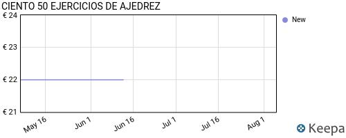 precio de CIENTO 50 EJERCICIOS DE AJEDREZ en Keepa