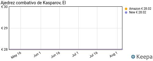 precio de EL AJEDREZ COMBATIVO DE KASPAROV en Keepa