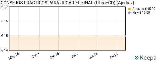precio de CONSEJOS PRÁCTICOS PARA JUGAR EL FINAL (Libro+CD) en Keepa