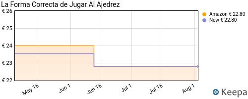 precio de LA FORMA CORRECTA DE JUGAR AL AJEDREZ en Keepa