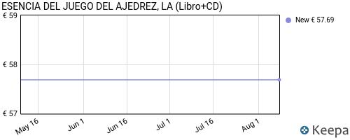 precio de ESENCIA DEL JUEGO DEL AJEDREZ, LA (Libro+CD) en Keepa
