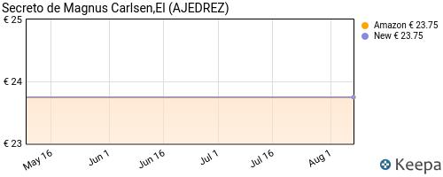 precio de El secreto de Magnus Carlsen: Biograffía y partidas actualizadas hasta 2016 en Keepa