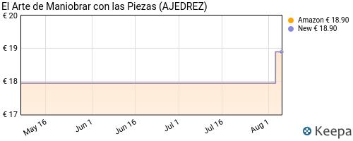precio de EL ARTE DE MANIOBRAR CON LAS PIEZAS en Keepa