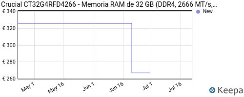 pricehistory.png?asin=B01N5HME0X&domain=es&used=1