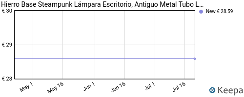 Evolución del precio de LM02 – Lámpara de mesa con base de hierro. INJUICY