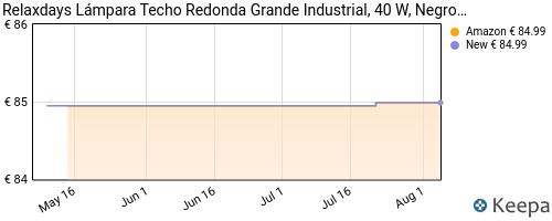 Evolución del precio de LC05 – Lámpara Techo Redonda Grande Industrial, 40 W, Negro 155 x 40.5 x 40.5 cm – Relaxdays