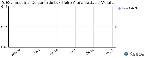 Evolución del precio de LC01 – Lámpara Colgante diseño en Jaula.