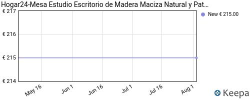 Evolución del precio de ME01 – Mesa Estudio – Escritorio de Madera Maciza Natural y Patas de Acero. HOGAR24