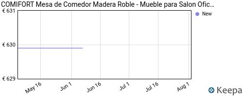 Evolución del precio de MCO01 – Mesa de Comedor Estilo Industrial Loft 220×110 cms. COMIFORT SOXBG