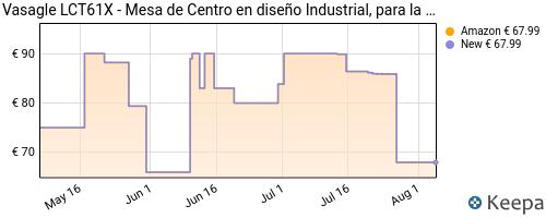 Evolución del precio de MC02 – MESA DE CENTRO CON TABLERO DE MADERA, ESTRUCTURA Y REJILLA INFERIOR METÁLICA