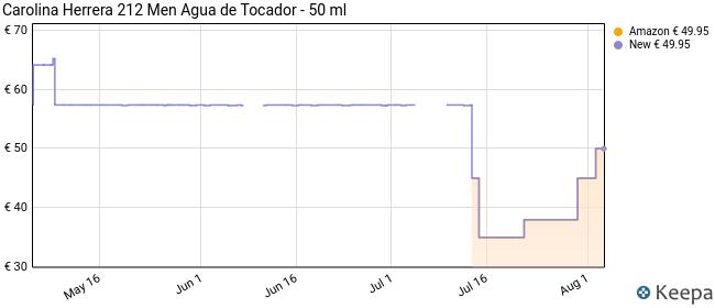 Carolina Herrera 212 Men Agua de Tocador - 50 ml