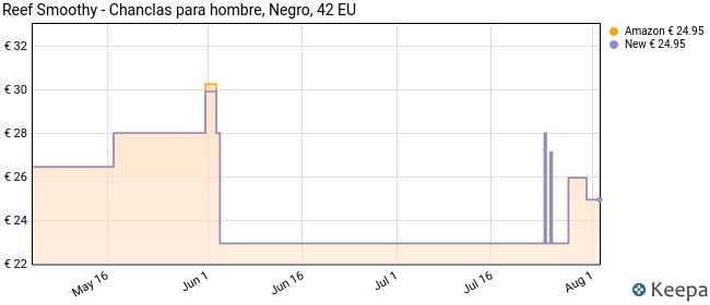 Reef Smoothy - Chanclas para hombre, Negro, 42 EU
