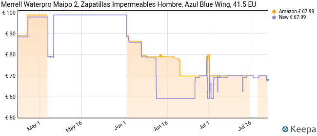 Merrell Waterpro Maipo 2, Zapatillas Impermeables Hombre, Azul Blue Wing, 41.5 EU