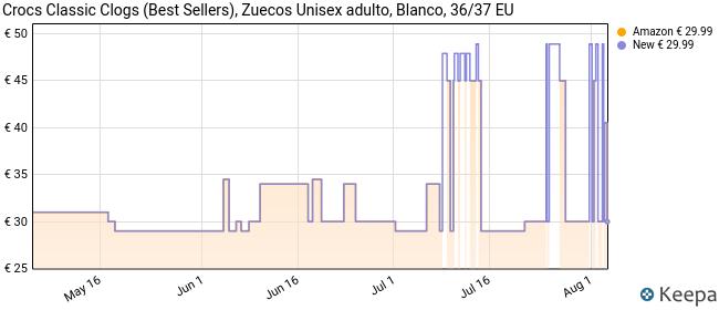 Crocs Classic U, Zuecos con Correa Trasera Unisex Adulto, Blanco Blanco, 36/37 EU