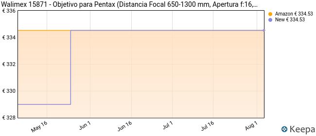 Walimex 15871 - Objetivo para Pentax (Distancia Focal 650-1300 mm, Apertura f:16, diámetro: 95 mm), Blanco