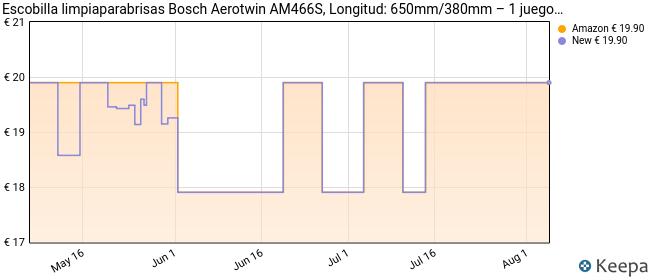 Escobilla limpiaparabrisas Bosch Aerotwin AM466S, Longitud: 650mm/380mm – 1 juego para el parabrisas (frontal)