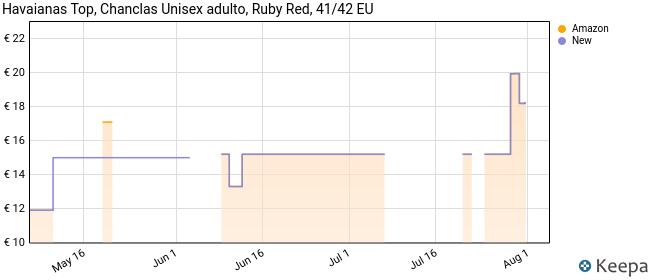 Havaianas Top, Chanclas Unisex Adulto, Rojo (Ruby Red), 41/42 EU