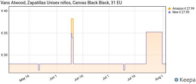 Vans Atwood, Zapatillas Unisex Niños, Negro (Black/Black 186), 31 EU