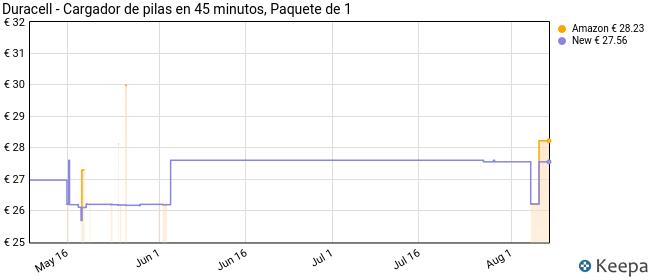 Duracell - Cargador de pilas en 45 minutos, 1 unidad