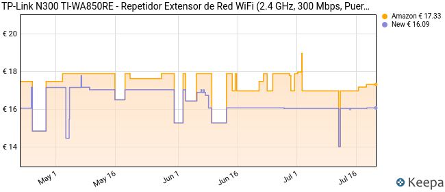 TP-Link TL-WA850RE - Repetidor de red Wifi extensor amplificador de cobertura(Puerto Ethernet,10/100 mbps, con enchufe, 300 Mbps, 2.4 GHz)