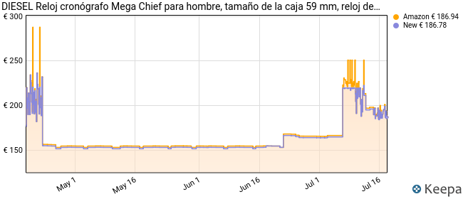Diesel Reloj de Pulsera DZ4282