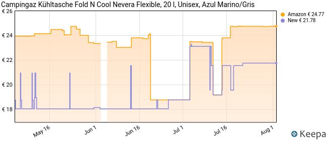 Campingaz Kühltasche Fold N Cool Nevera Flexible, 20 l, Unisex, Azul Marino/Gris