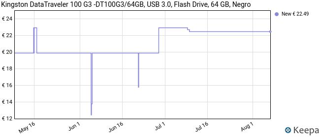 Kingston DataTraveler 100 G3 -DT100G3/64GB, USB 3.0, 3.1 Flash Drive, 64 GB, Negro