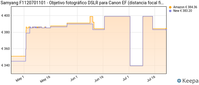 Samyang F1120701101 - Objetivo fotográfico DSLR para Canon EF (Distancia Focal Fija 16mm, Apertura f/2-22 ED AS UMC CS, diámetro Filtro: 77mm), Negro