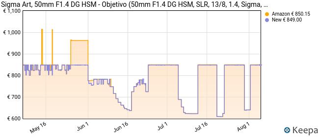 Sigma Art, 50mm F1.4 DG HSM - Objetivo (50mm F1.4 DG HSM, SLR, 13/8, 1.4, Sigma, Negro, 8.54 cm)