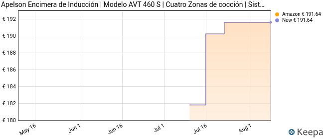 Apelson Encimera de Inducción   Modelo AVT 460 S   Cuatro Zonas de cocción   Sistema de anclajeQuick-Fix System   9 Niveles de Potencia   Bloqueo de Seguridad, Cerámica