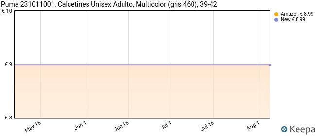 Puma 231011001, Calcetines Unisex Adulto, Multicolor (gris 460), 39-42