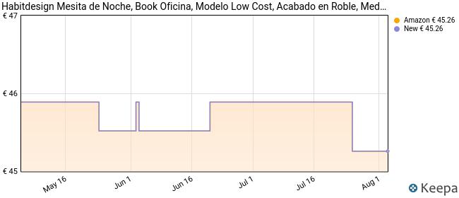 Habitdesign Mesita de Noche, Book Oficina, Modelo Low Cost, Acabado en Roble, Medidas: 38 cm (Ancho) x 45 cm (Alto) x 34 cm (Fondo)