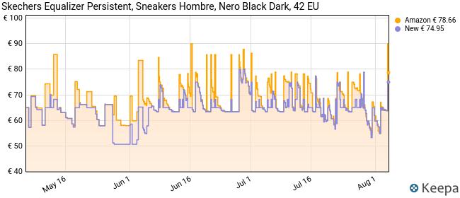 Skechers Equalizer Persistent, Zapatillas para Hombre, Negro (Black), 42 EU