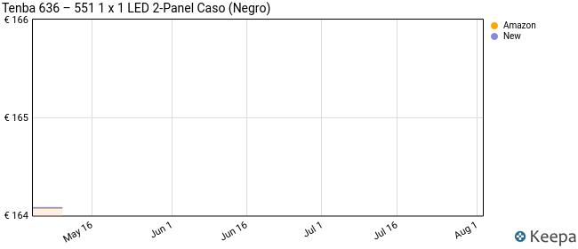 Tenba 636–5511x 1LED 2-Panel Caso (Negro)